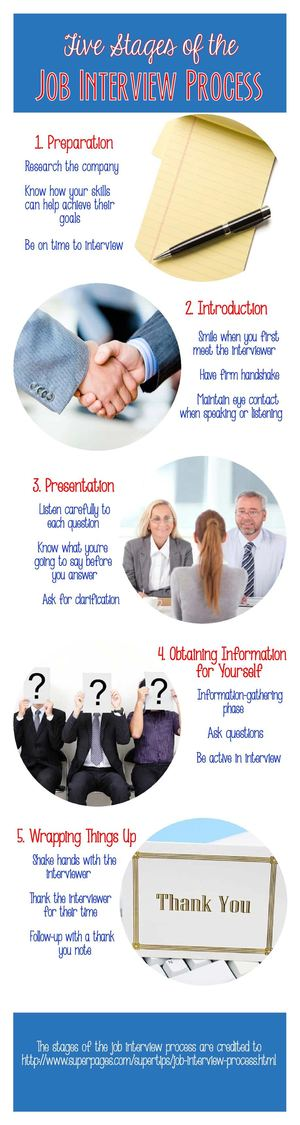 the five stages of an interview The stages of the job interview though each interview is unique, many seem to follow these 5 stages: 1 introductions this is your opportunity to make a great first impression.